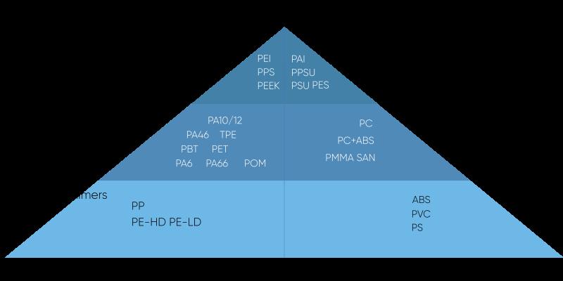 Piramide polimeri